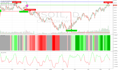 USOIL: Is it time to short OIL?