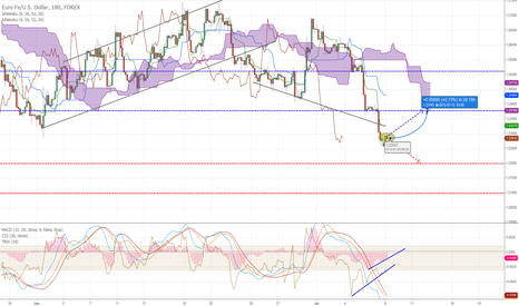 EURUSD: The divergence predicts some bullish correction