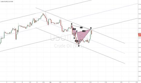 USOIL: Maybe short Oil if $44.90-$45.00 resistance level holds