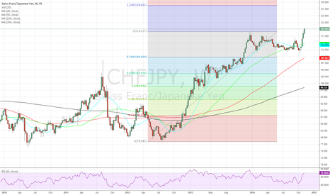 CHFJPY: long chfjpy as the price penetrate previous high on 119.217