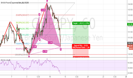 GBPJPY: Cypher completion GBPJPY