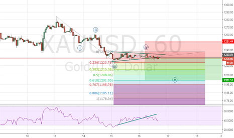 XAUUSD: 5th down leg in XAUUSD