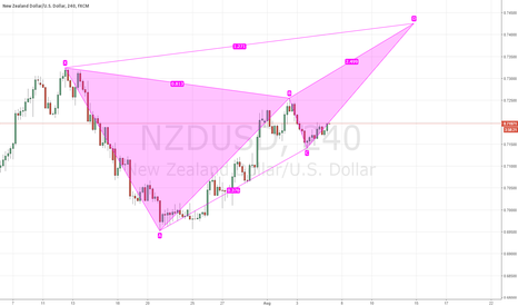 NZDUSD: Potential Butterfly