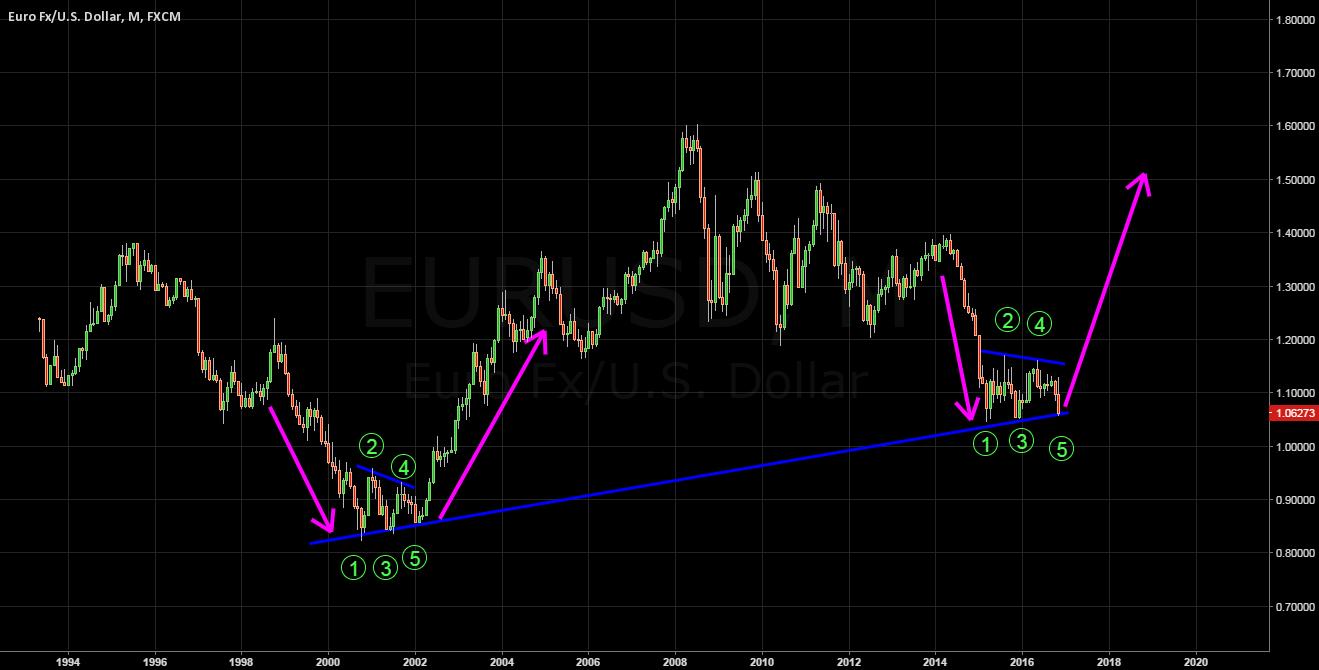 EUR/USD-structures