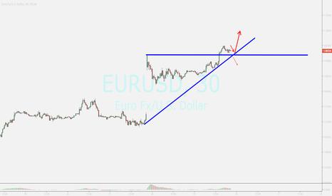 EURUSD: EUR....possible pullback