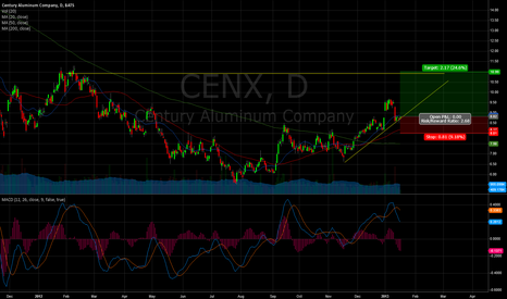CENX: Time to buy the pullback?