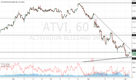 ATVI: ATVI ready to continue the uptrend?