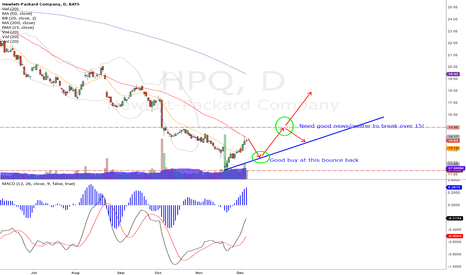 HPQ: HPQ - need a positive quater to break the 15 pressure line.