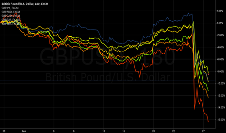 GBPUSD: GBP comparative against all majors