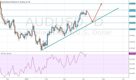 AUDUSD: My trade plan for AUDUSD