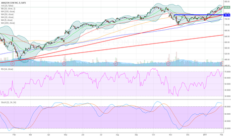 AMZN: AMZN to previous top, TL support, perhaps SMA200