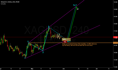 XAGUSD: SILVER forming 4th Wave.? ; Waiting for BUY.