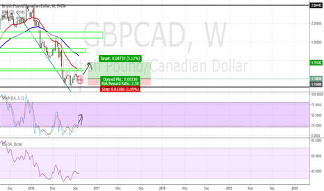 GBPCAD: GBP CAD WEEKLY POUND LOONIE