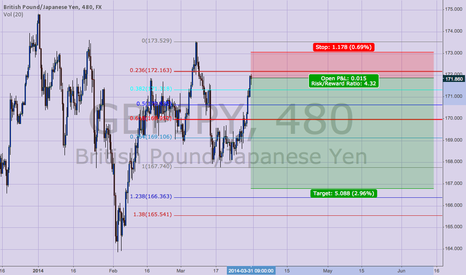 GBPJPY: Short set up for GBPJPY