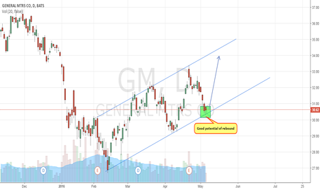 GM: Possible rebound GM