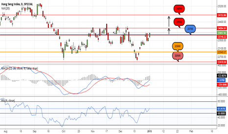HSI: Potential Long for HSI?