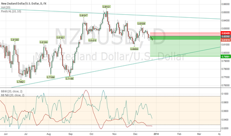 NZDUSD: NZD/USD Short -- Using Ian Woodward's Bullseye