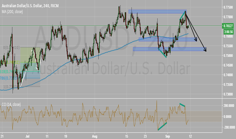 AUDUSD: AUDUSD Short - Bearish Divergence