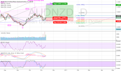AUDNZD: Long AUDNZD Bullish BAT Resumption