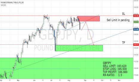GBPJPY: GBPJPY SELL LIMIT SETUP. (SUPPLY-DEMAND: PRICE ACTION STRATEGY)