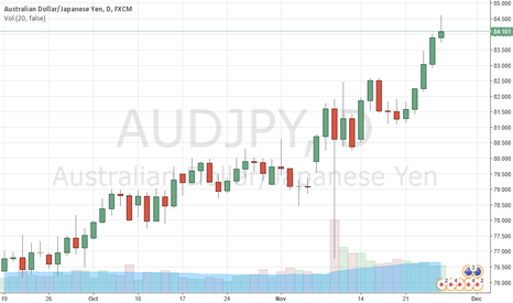 AUDJPY: AUD/JPY Rises Supported By Widening Yield Spread And Commodities