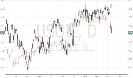 USOIL: Oil and 2-year yield divergence