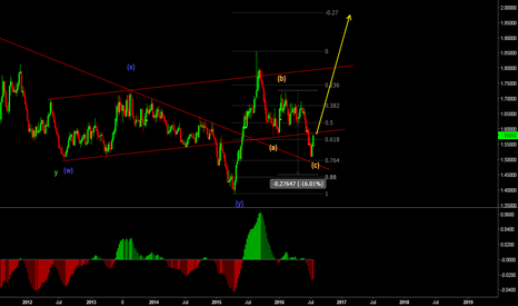 EURNZD: EURNZD - Longs look good in EW terms.