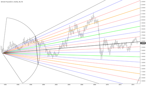 GBPUSD: GU monthly with the pitchfan medians perpendicular