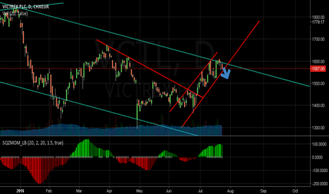 VCT: VCT - Shorting 1600.00