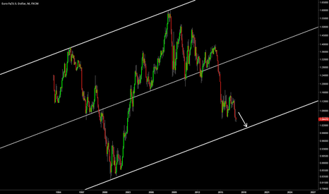 EURUSD: Watch lower log channel