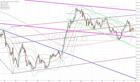 USDJPY:  ドル円:三角保合をどっちに抜けるかな?