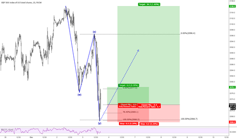 SPX500: Sp500 Intraday Scalp - Long
