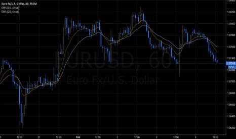 EURUSD: EURUSD: H&S on H1