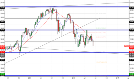 JPN225: Nikkei 225 - Weekly Outlook
