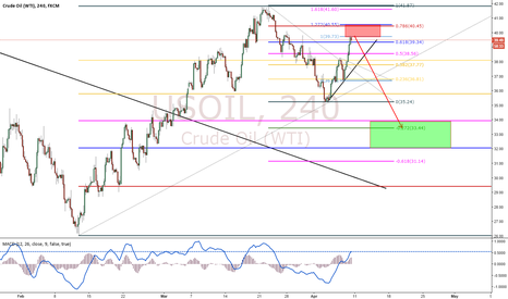 USOIL: Crude Oil Can Potentially Go Down Again!!