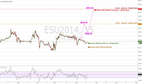 ESU2014: #ES Signals Reversal To Higher High Per Model | #SP500 $SPX $SPY