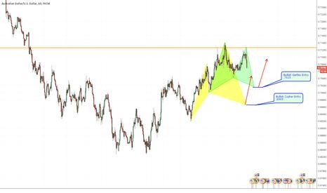 AUDUSD: AUDUSD 1hr - Potential Bullish Gartley & Cypher on the 1hr Chart