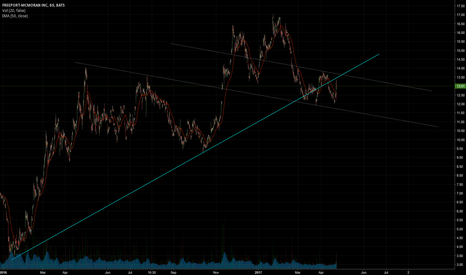 FCX: Watching for short