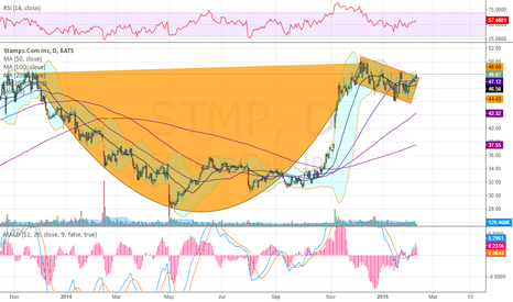 STMP: Cup and Handle into earnings