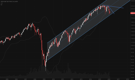 SPY: SPY coming to long term support
