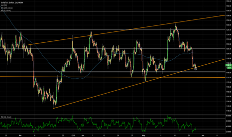 XAUUSD: Gold long at trend line