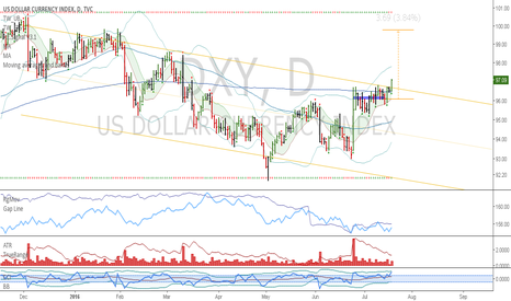 DXY: DXY: Uptrend continuation confirmed
