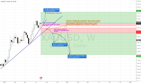 XAUUSD: Gold TECHNICAL PLAY FOR WEEK 32 1st August 2016- 7th 2016