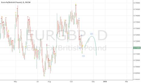 EURGBP: eurgbp time for buy?
