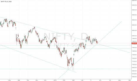 NIFTY: Nifty oulook