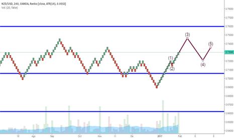 NZDUSD: Posible formación de onda  3 de Elliott en gráfico de 4H