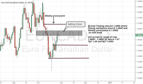 EURCAD: Eurcad short advice on strong resistance and weekly pivot point