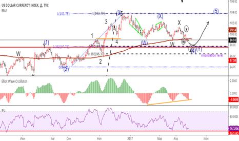DXY: US Dollar индекс доллара