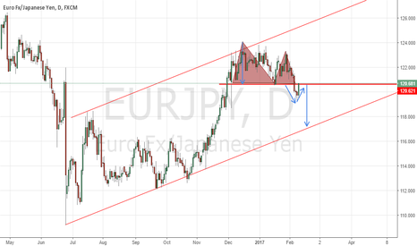 EURJPY: Double Top Formation on EURJPY