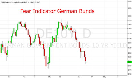 DE10Y: Fear Indicator Germand Bunds